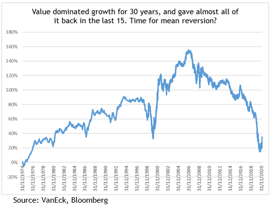 Value dominated growth for 30 years, and