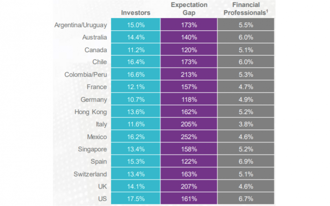 Investors are wildly more optimistic than financial professionals